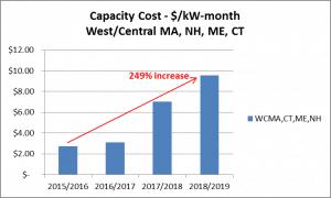 West Central Cap Cost Graph