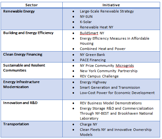 REV initiatives chart