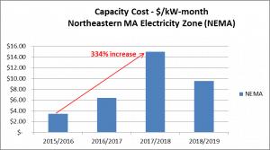 NEMA Cap Cost Graph