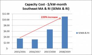 SEMA Cap Cost Graph