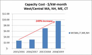 West Central Cap Cost Graph