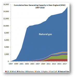 NE grid capacity