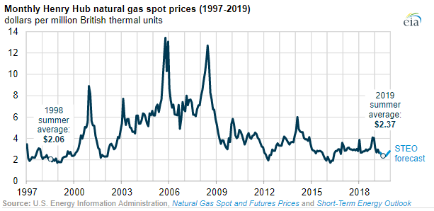 henry hub spot price chart EIA