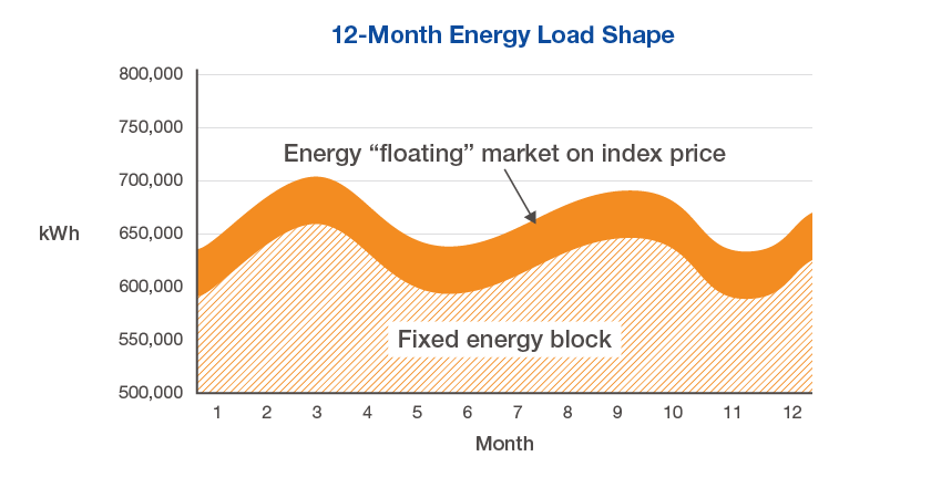energy procurement load following block and index