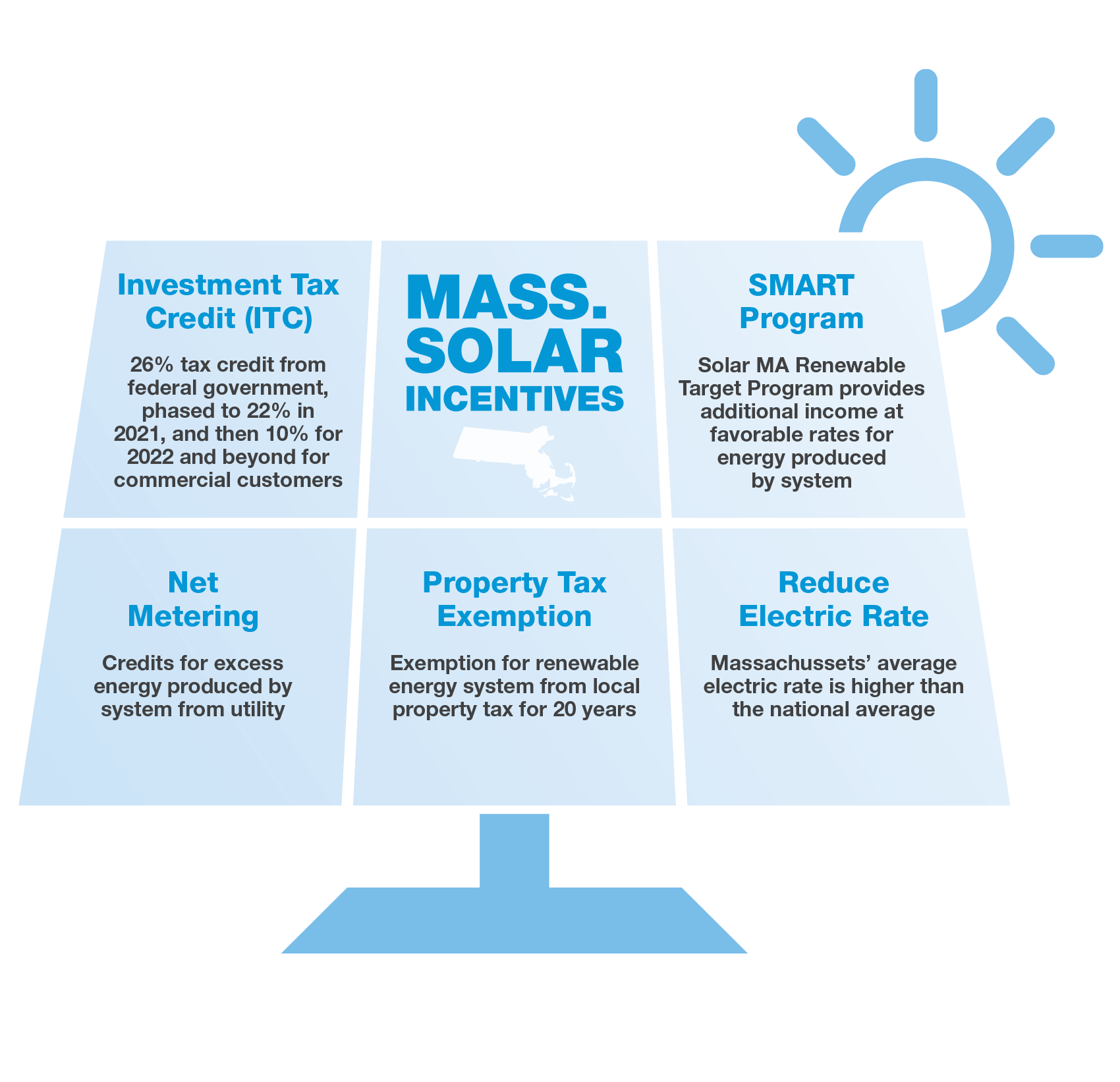 Why MA Businesses Invest in Solar Energy