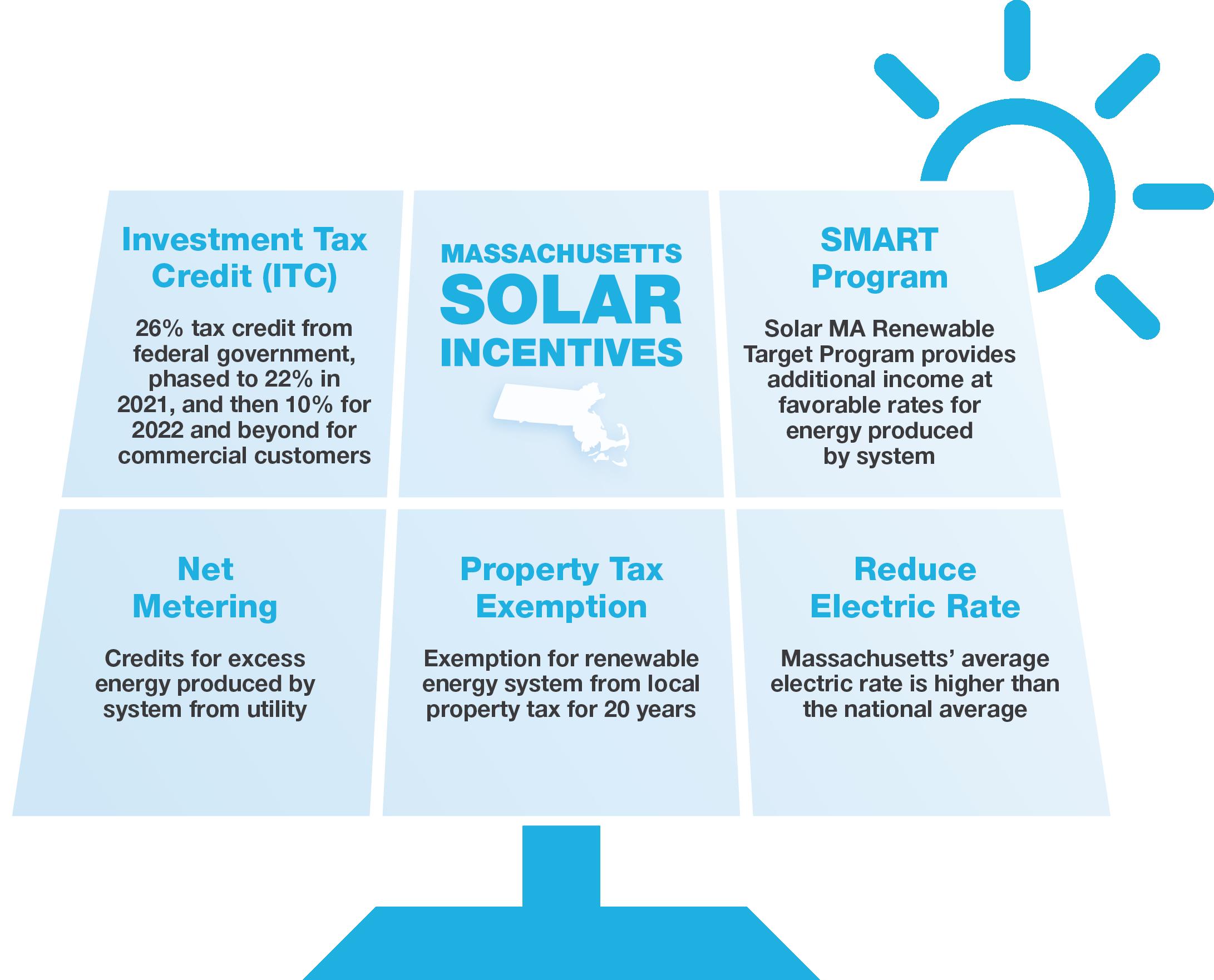SMART Solar Massachusetts Solar Community Solar