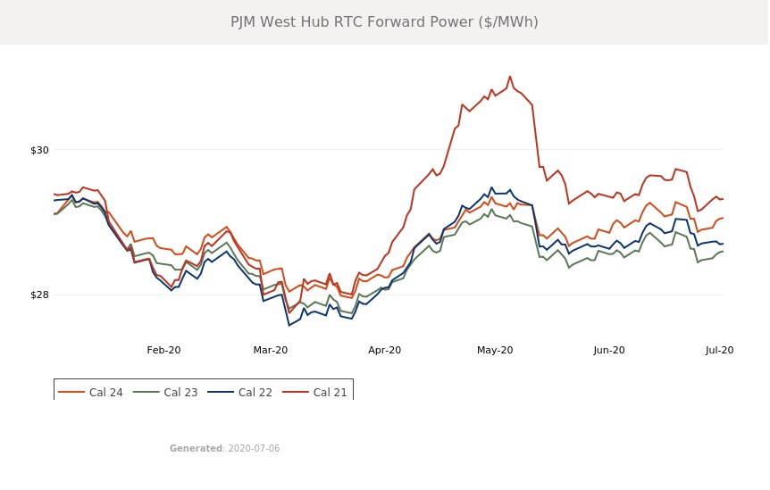 ISO PJM 4-Year Electric Price Trend