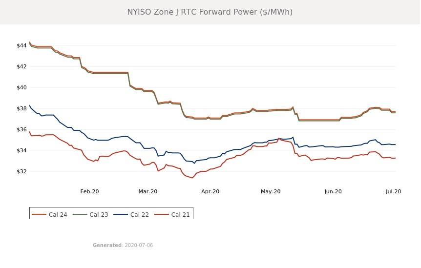 NY ISO 4-Year Electric Pricing Trend 7 2020