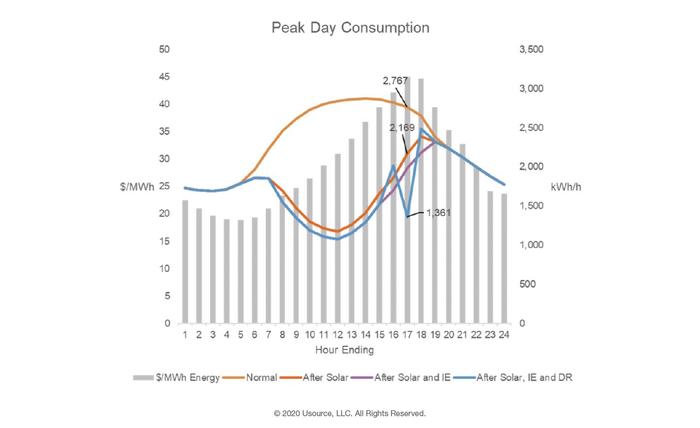 Commercial Optimizer Peak Capacity
