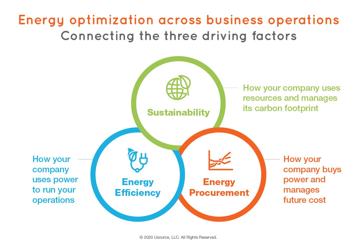 Usource Commercial Energy Optimization