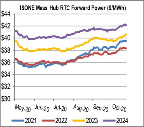 ISO NE Mass Hub 4 Yr 11 2020