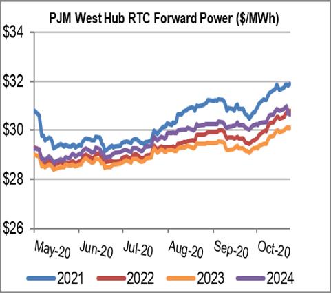 PJM West Hub RTC Forward Power 11 2020