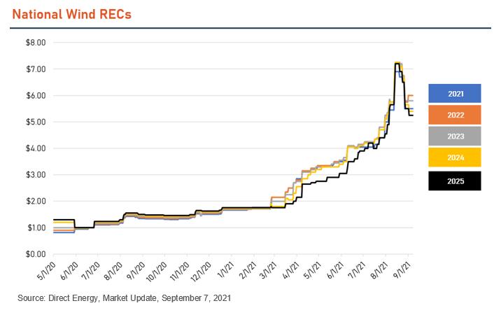 Renewable Energy Certificates RECs Price incrfease